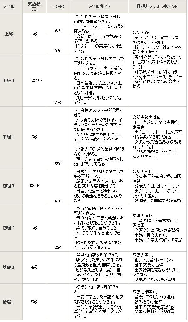アイザック英語レベル表